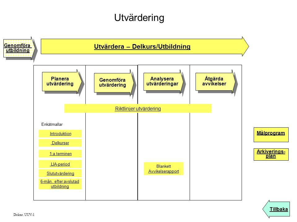 Utvärdera – Delkurs/Utbildning