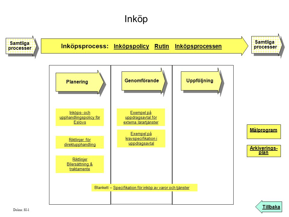 Inköpsprocess: Inköpspolicy Rutin Inköpsprocessen