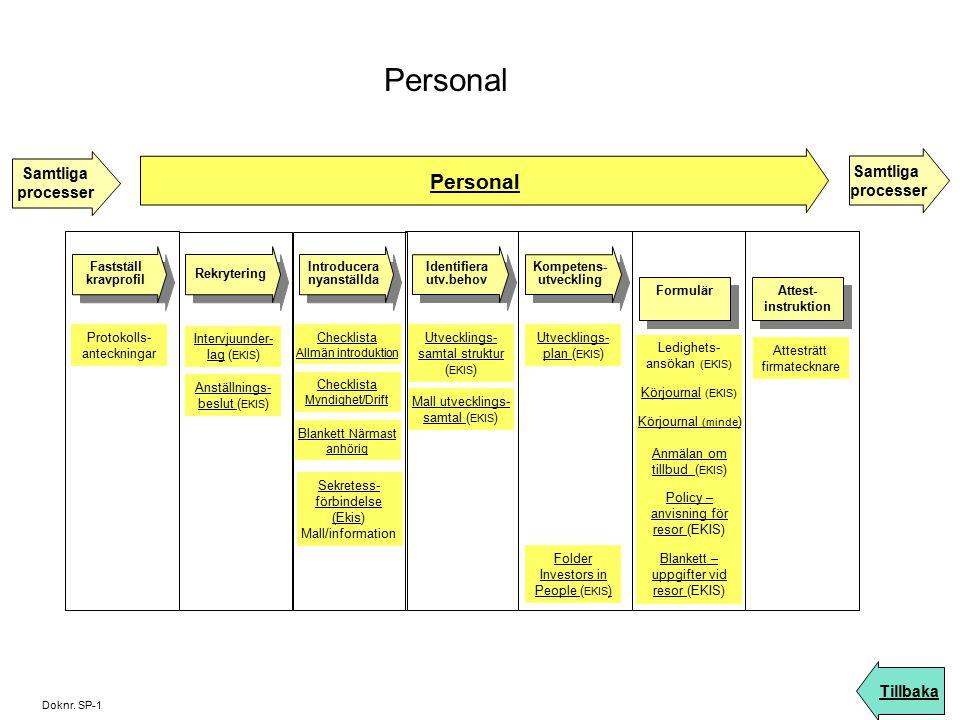 Personal Personal Samtliga Samtliga processer processer Tillbaka