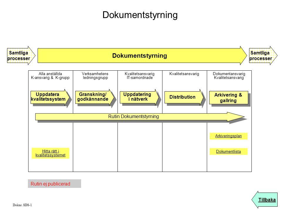 Dokumentstyrning Dokumentstyrning Samtliga processer Samtliga