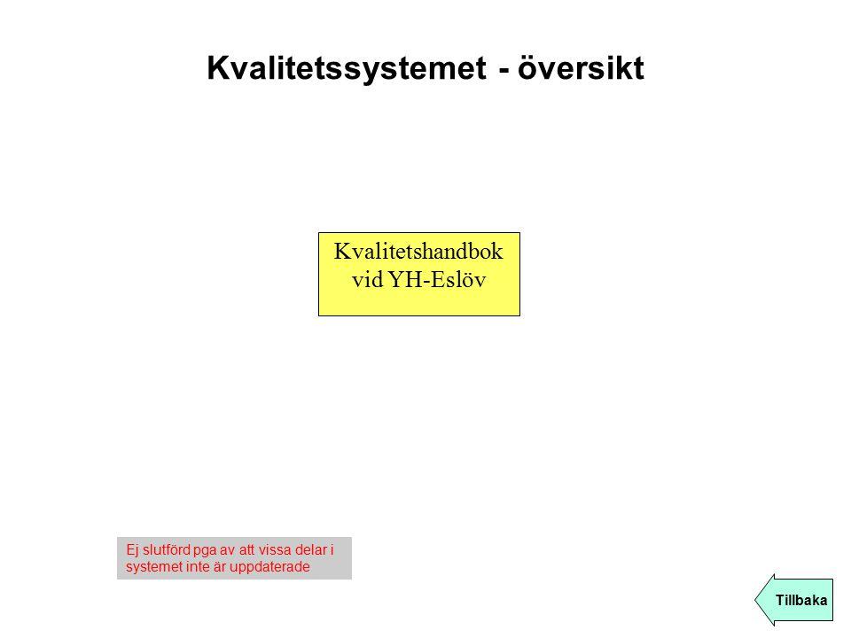 Kvalitetssystemet - översikt