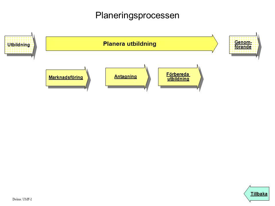 Planeringsprocessen Planera utbildning Genom- Utbildning förande