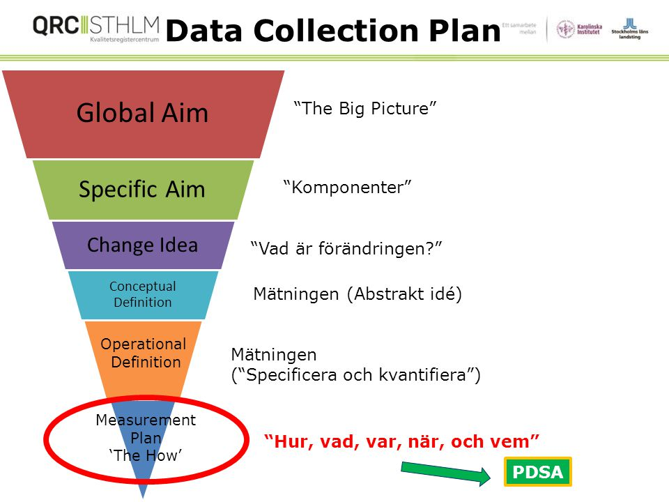 Data Collection Plan Global Aim Specific Aim Change Idea