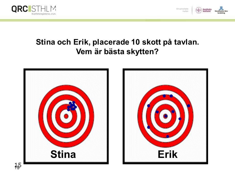 Stina och Erik, placerade 10 skott på tavlan.