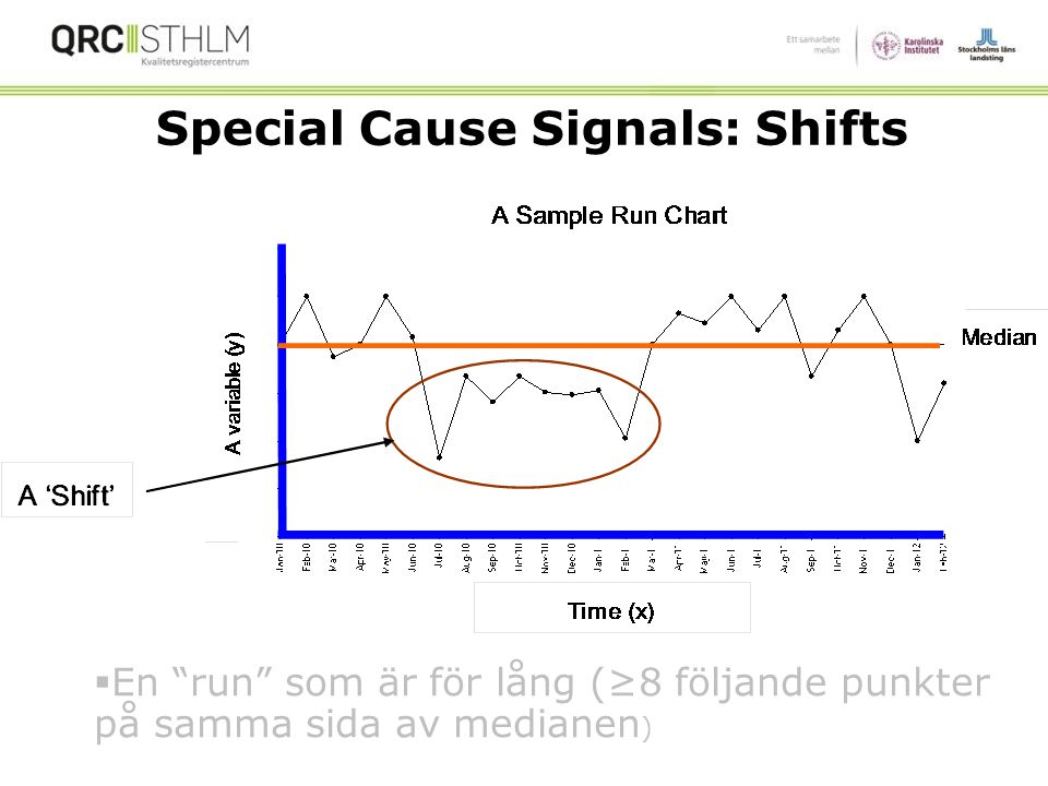 Special Cause Signals: Shifts