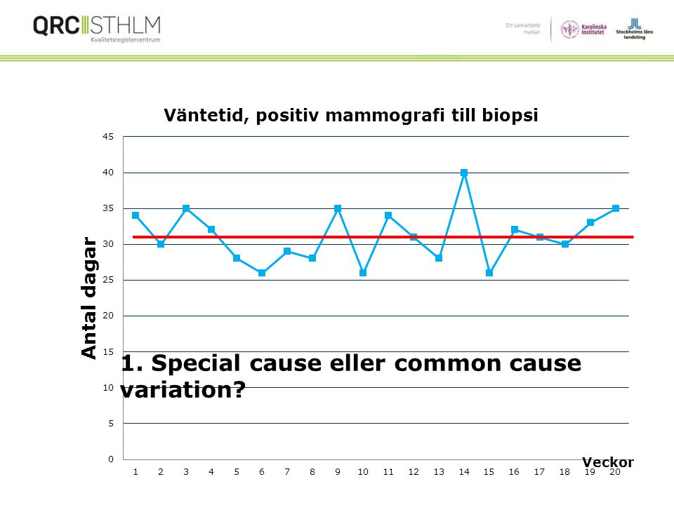 1. Special cause eller common cause variation