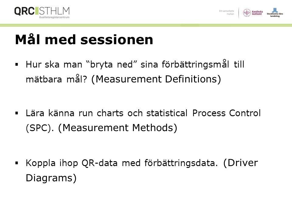 Mål med sessionen Hur ska man bryta ned sina förbättringsmål till mätbara mål (Measurement Definitions)
