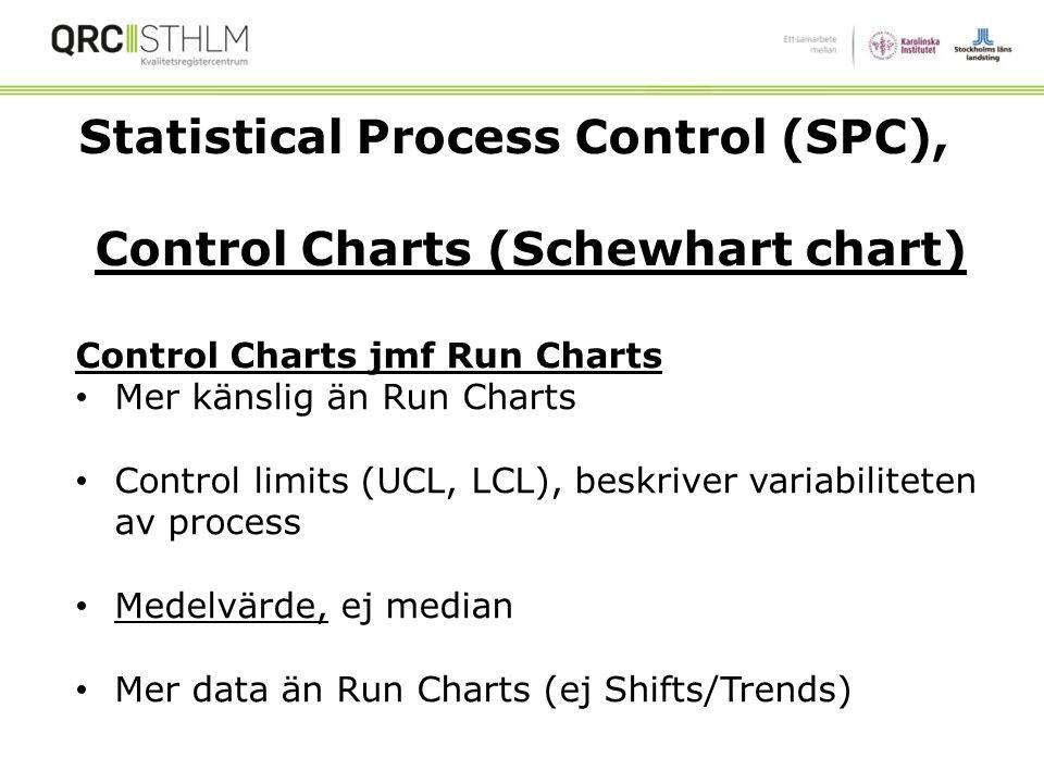 Statistical Process Control (SPC), Control Charts (Schewhart chart)