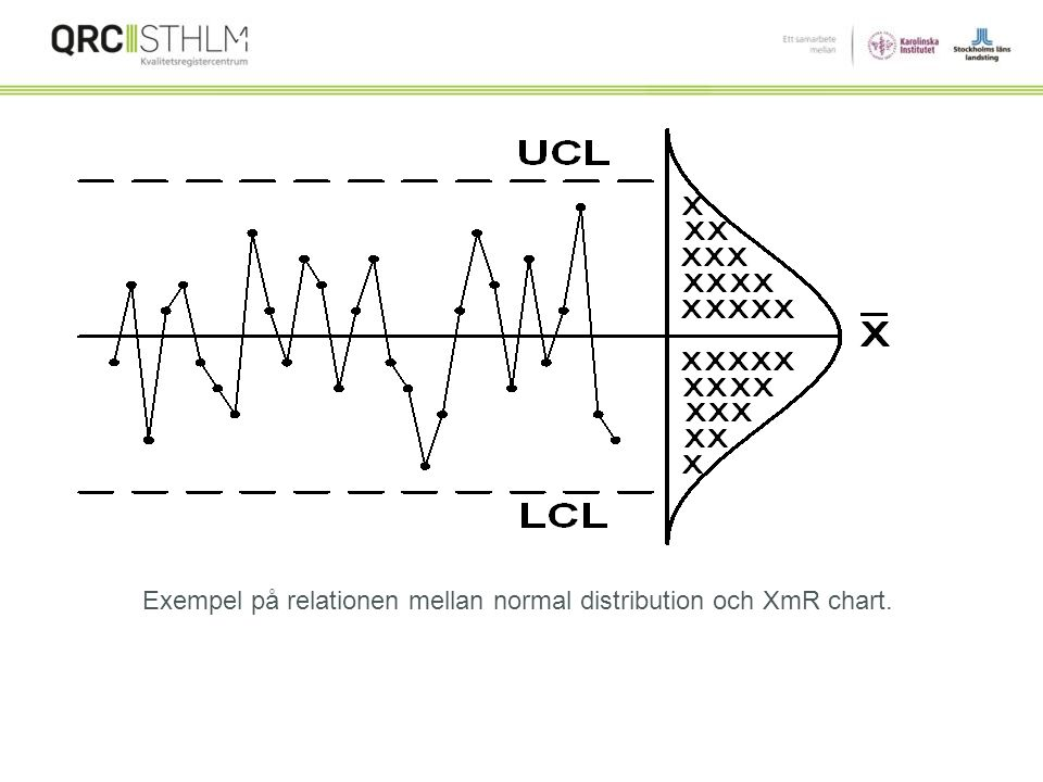 Exempel på relationen mellan normal distribution och XmR chart.
