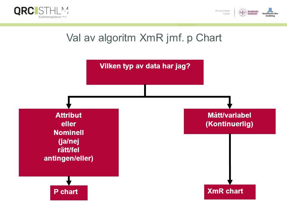 Vilken typ av data har jag Mått/variabel (Kontinuerlig)