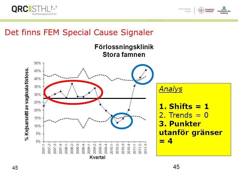Det finns FEM Special Cause Signaler