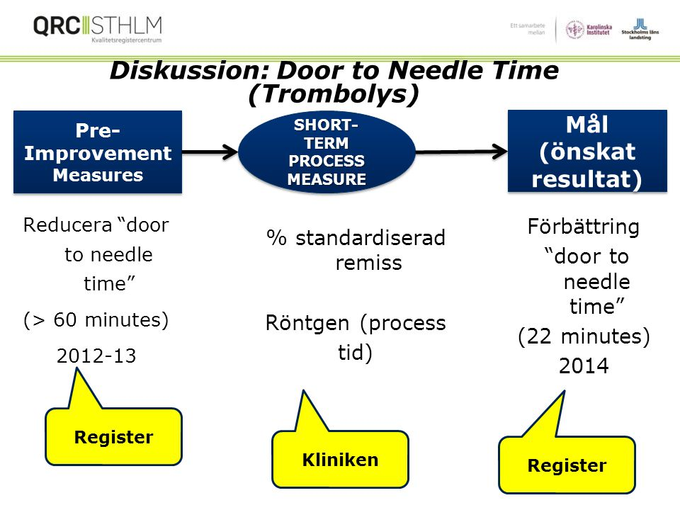 Diskussion: Door to Needle Time (Trombolys) SHORT-TERM PROCESS MEASURE
