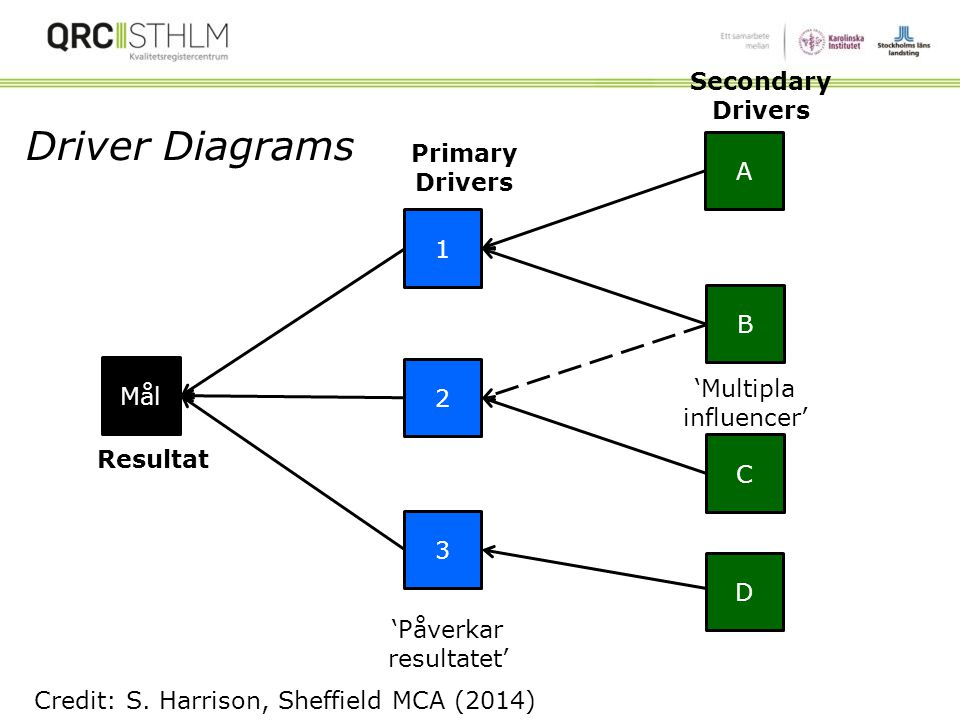 Driver Diagrams Secondary Drivers Primary Drivers A 1 B Mål 2