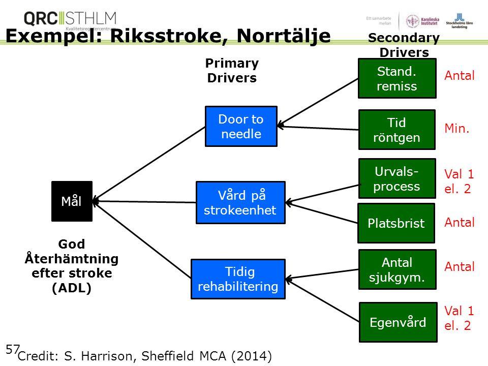 Exempel: Riksstroke, Norrtälje