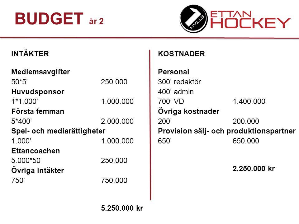 BUDGET år 2 INTÄKTER Medlemsavgifter 50*5' 250.000 Huvudsponsor