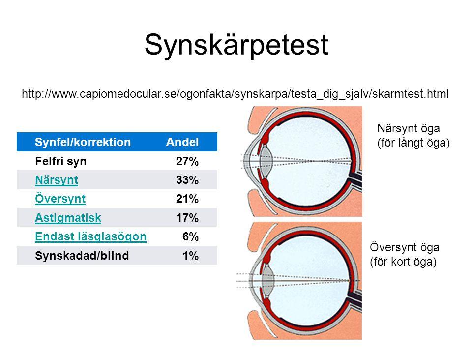 Synskärpetest http://www.capiomedocular.se/ogonfakta/synskarpa/testa_dig_sjalv/skarmtest.html. Närsynt öga.