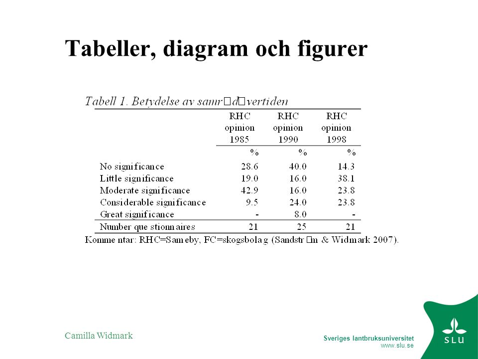 Tabeller, diagram och figurer