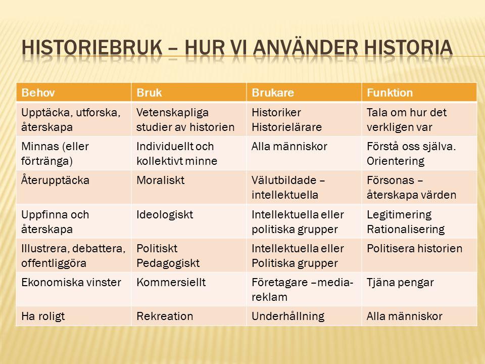 Historiebruk – hur vi använder historia