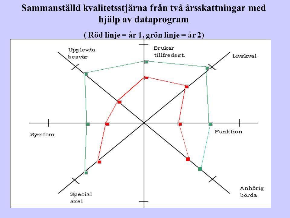 ( Röd linje = år 1, grön linje = år 2)