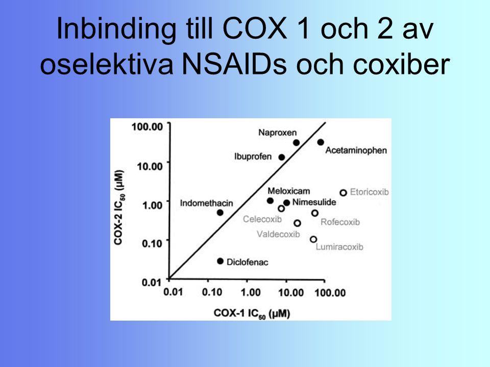 Inbinding till COX 1 och 2 av oselektiva NSAIDs och coxiber