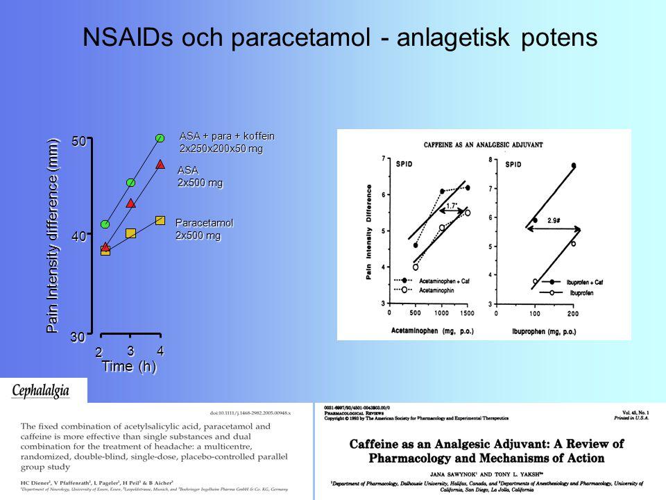 NSAIDs och paracetamol - anlagetisk potens