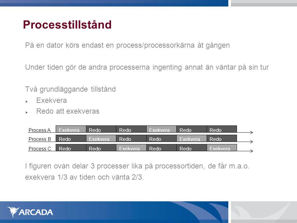 Processtillstånd På en dator körs endast en process/processorkärna åt gången.