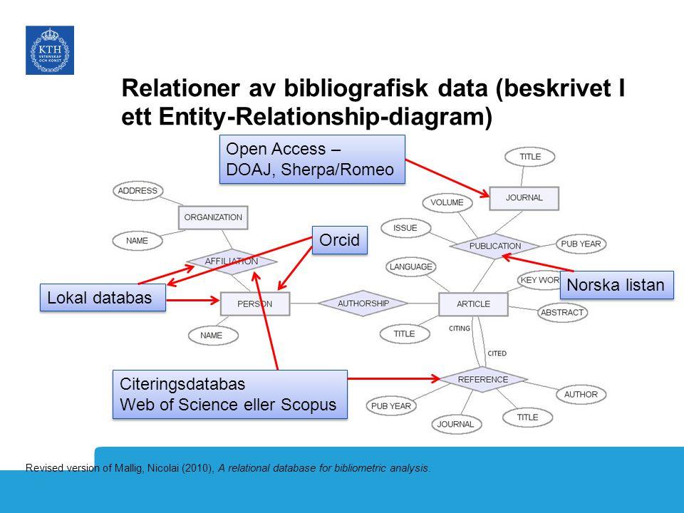 Relationer av bibliografisk data (beskrivet I ett Entity-Relationship-diagram)