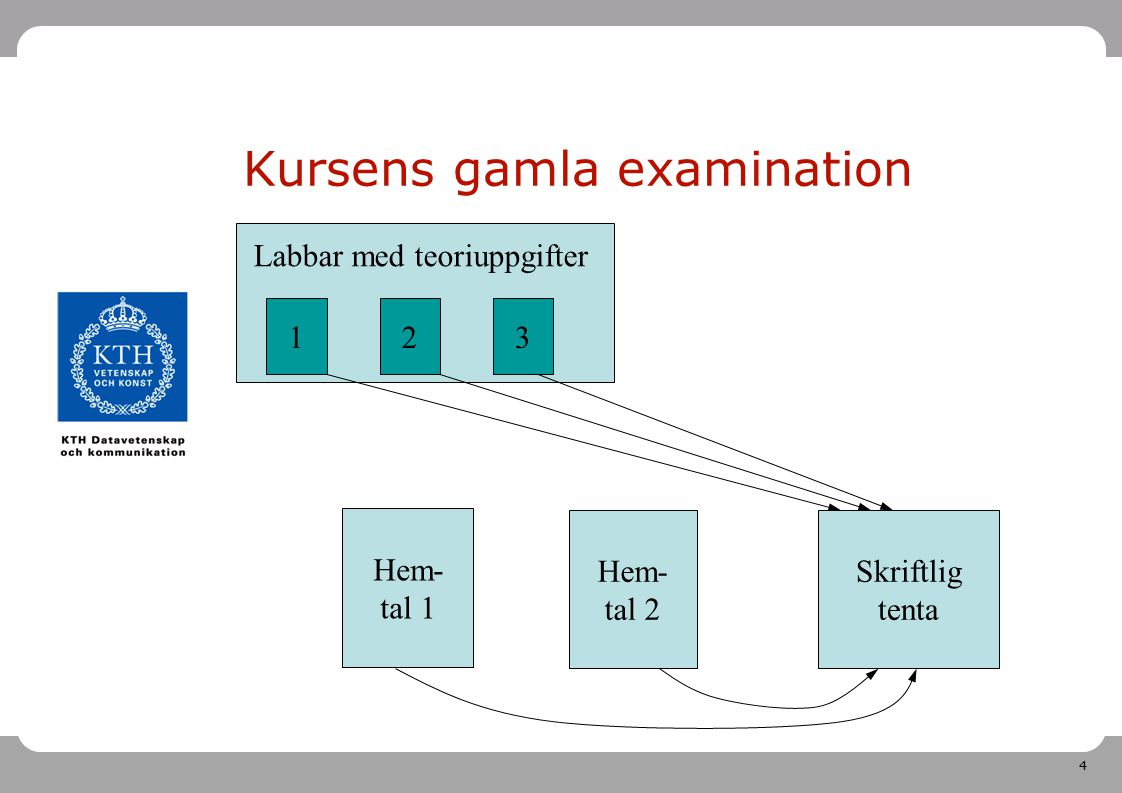 Kursens gamla examination