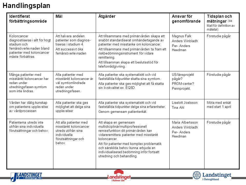 Handlingsplan Identifierat förbättringsområde Mål Åtgärder