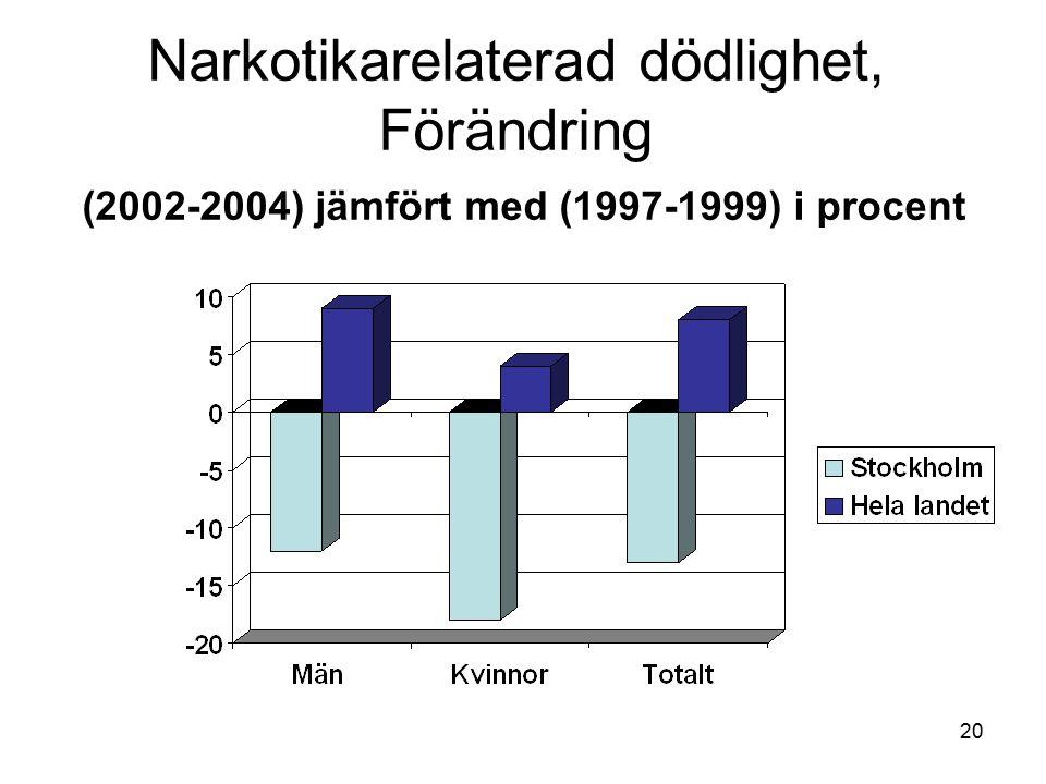 Narkotikarelaterad dödlighet, Förändring (2002-2004) jämfört med (1997-1999) i procent