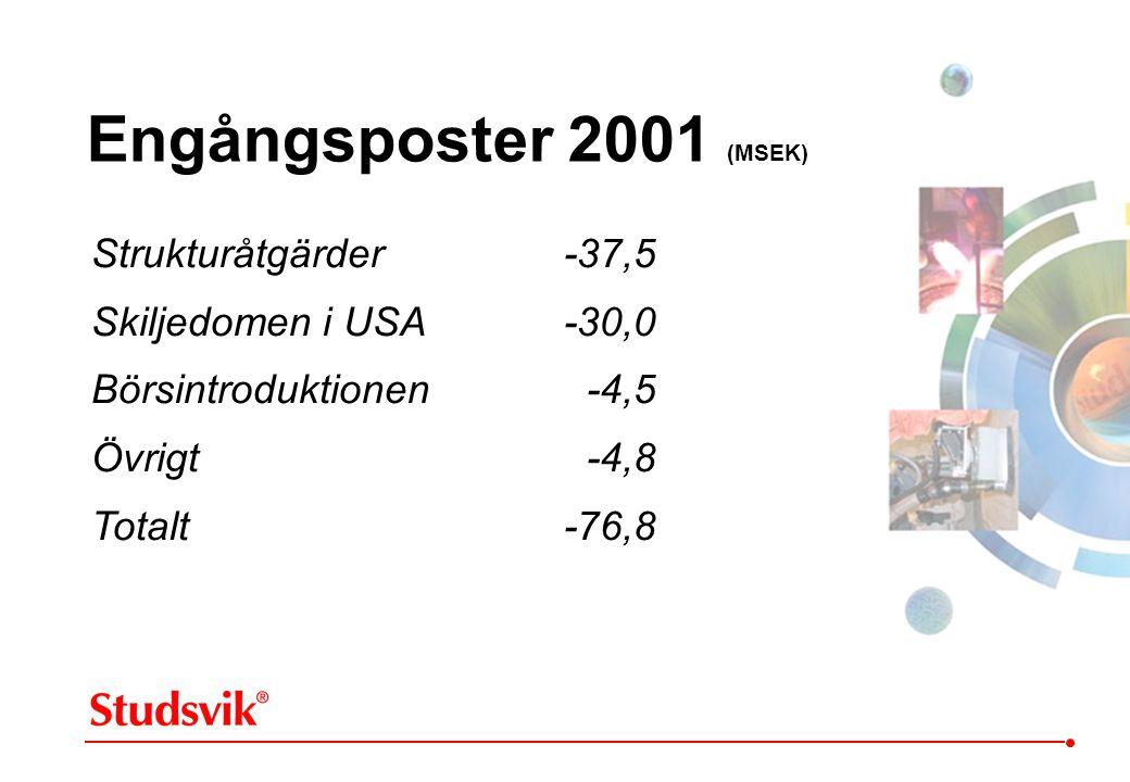 Engångsposter 2001 (MSEK) Strukturåtgärder -37,5