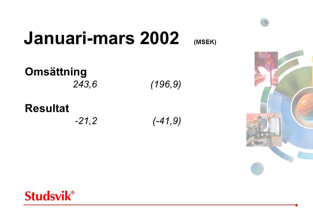 Januari-mars 2002 (MSEK) Omsättning Resultat 243,6 (196,9)
