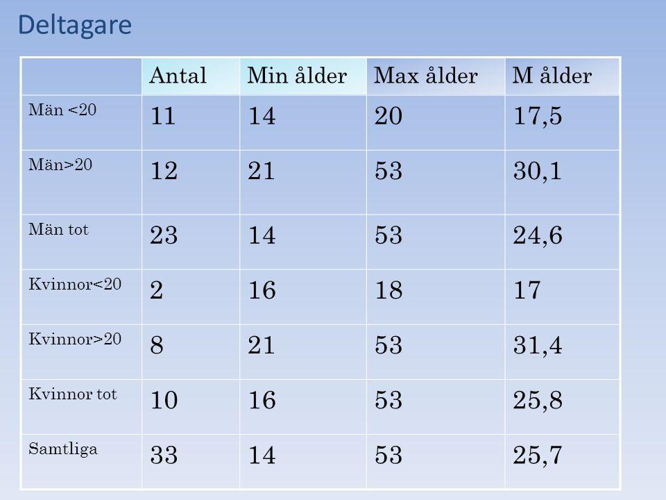 Deltagare Antal. Min ålder. Max ålder. M ålder. Män <20. 11. 14. 20. 17,5. Män>20. 12. 21.