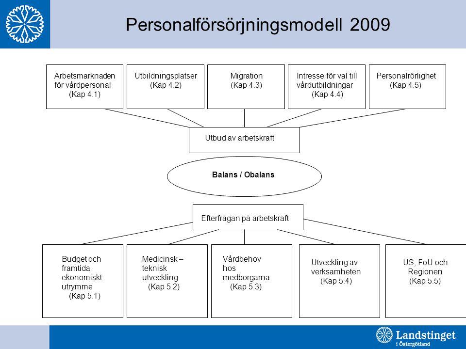 Personalförsörjningsmodell 2009