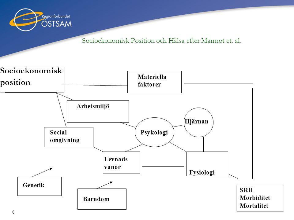 Socioekonomisk Position och Hälsa efter Marmot et. al.