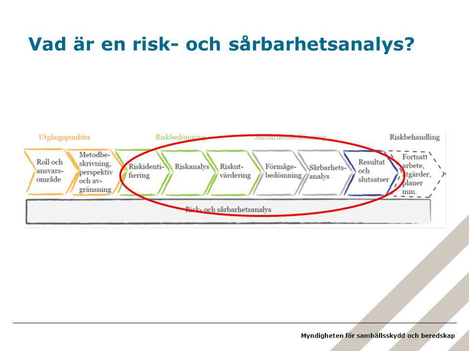 Vad är en risk- och sårbarhetsanalys