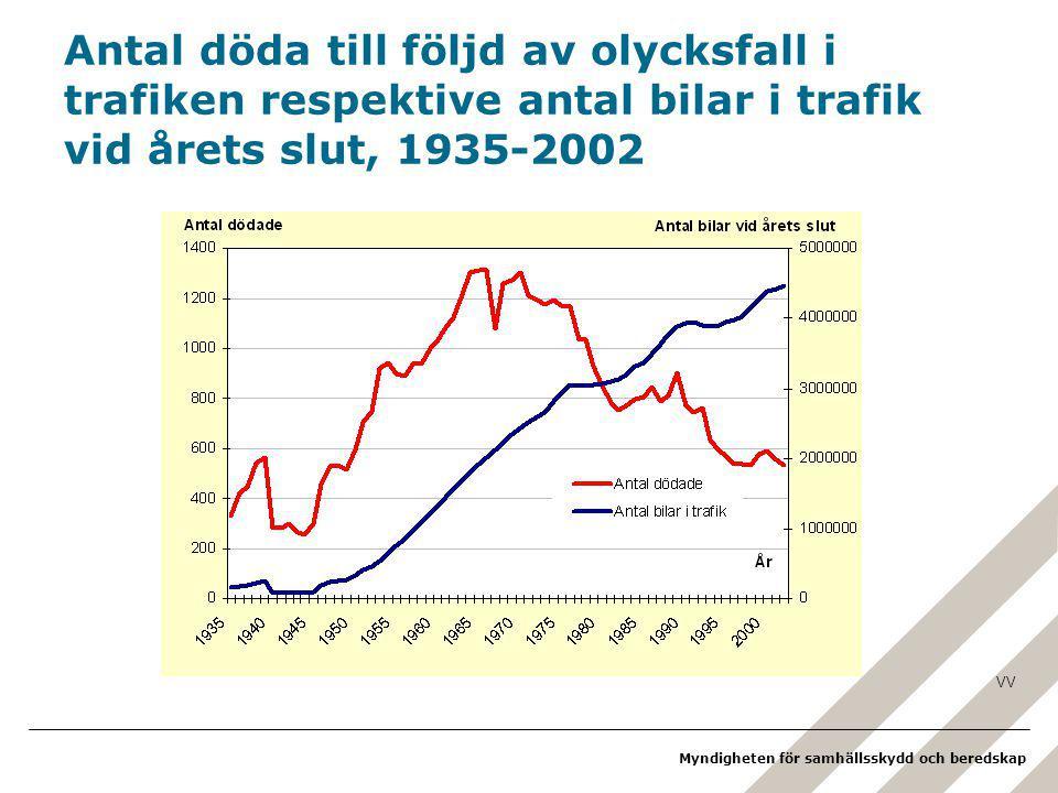 Antal döda till följd av olycksfall i trafiken respektive antal bilar i trafik vid årets slut, 1935-2002