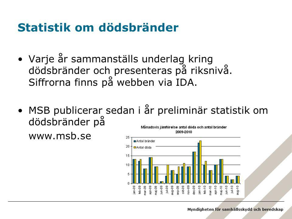 Statistik om dödsbränder