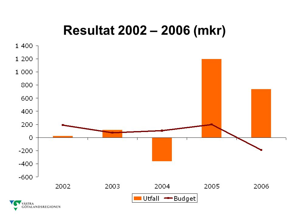 Resultat 2002 – 2006 (mkr)