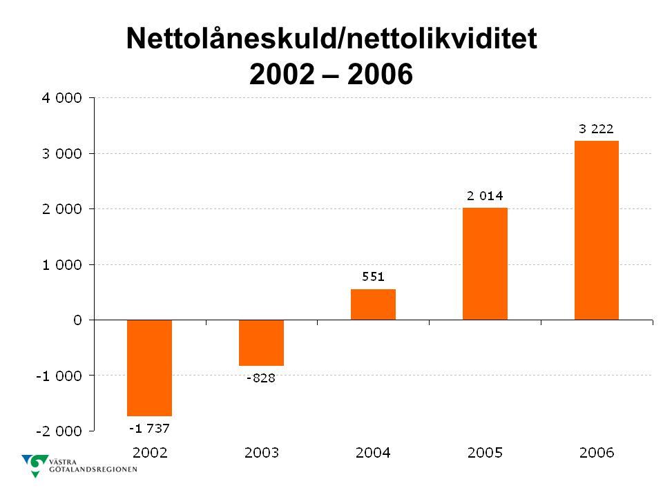 Nettolåneskuld/nettolikviditet 2002 – 2006