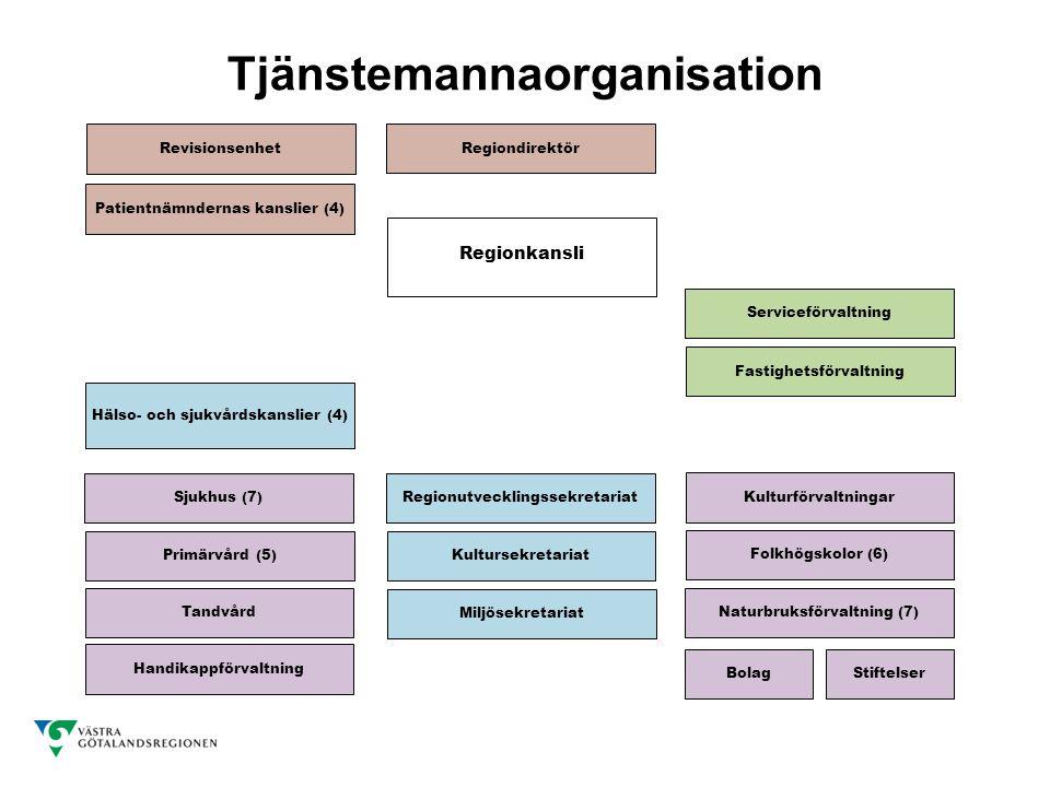 Tjänstemannaorganisation