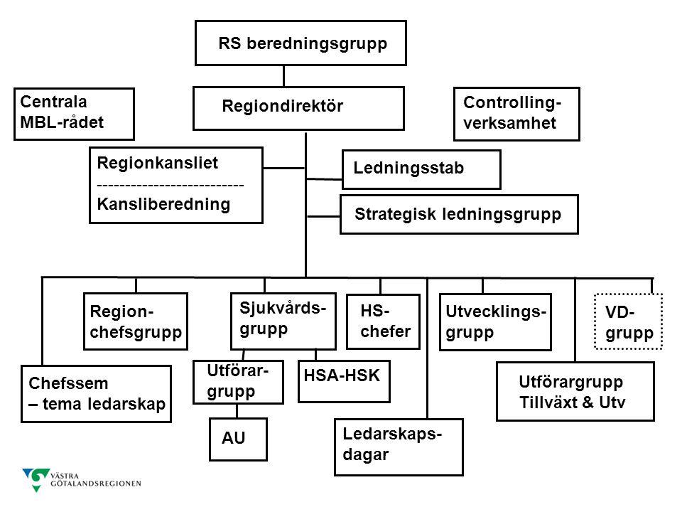 RS beredningsgrupp Centrala MBL-rådet. Regiondirektör. Controlling- verksamhet. Regionkansliet --------------------------Kansliberedning.