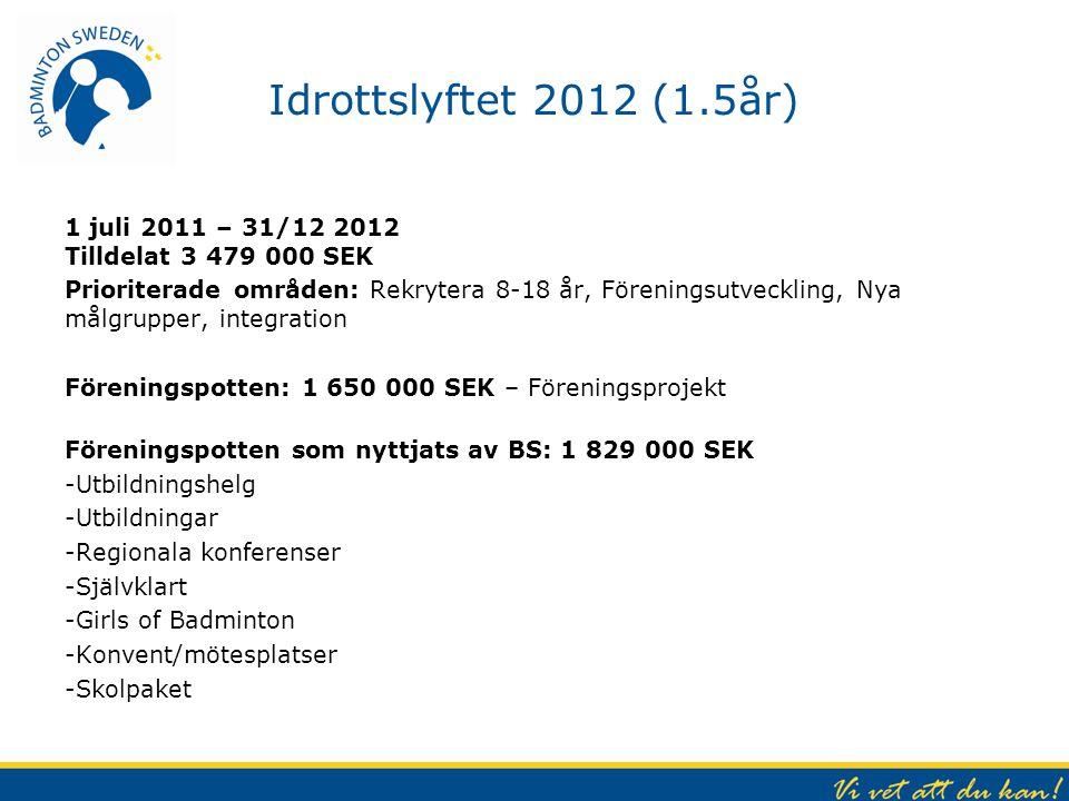 Idrottslyftet 2012 (1.5år) 1 juli 2011 – 31/12 2012 Tilldelat 3 479 000 SEK.