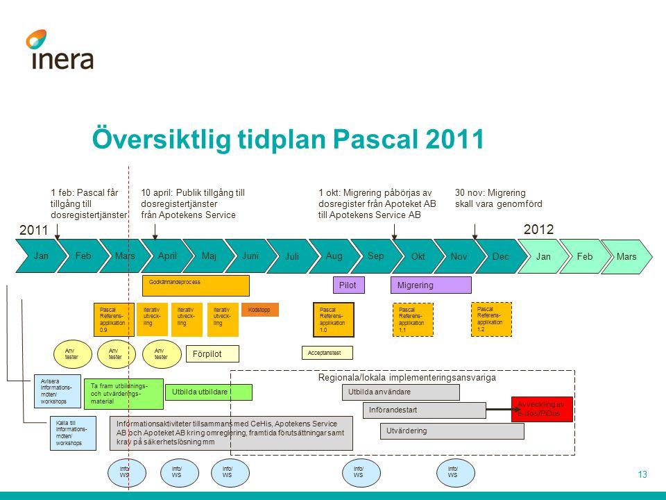 Översiktlig tidplan Pascal 2011
