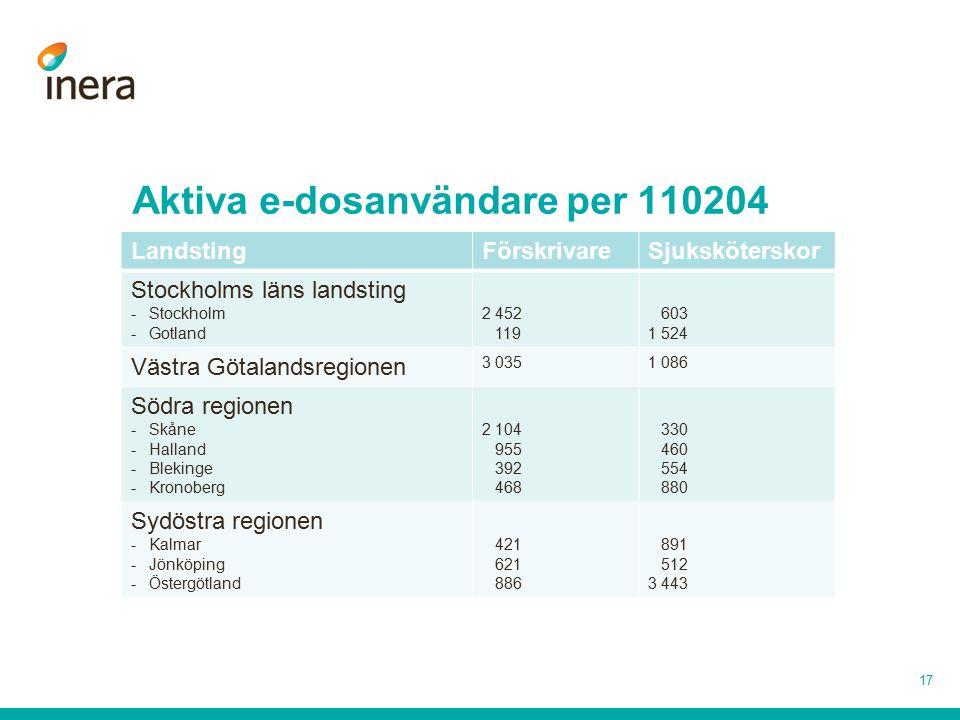 Aktiva e-dosanvändare per 110204