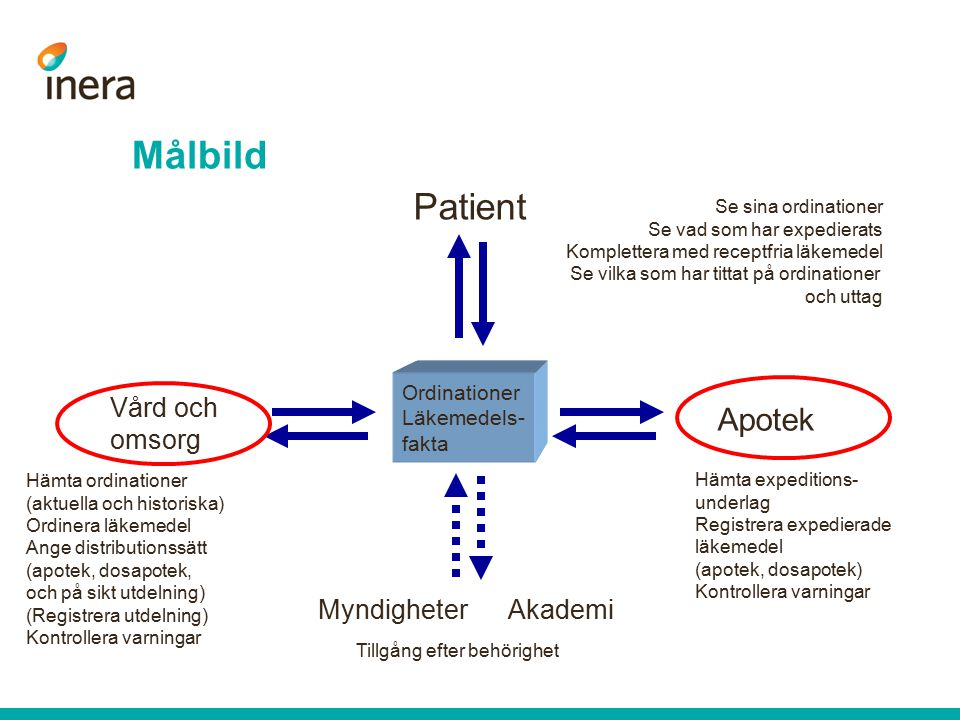 Målbild Patient Apotek Vård och omsorg Myndigheter Akademi