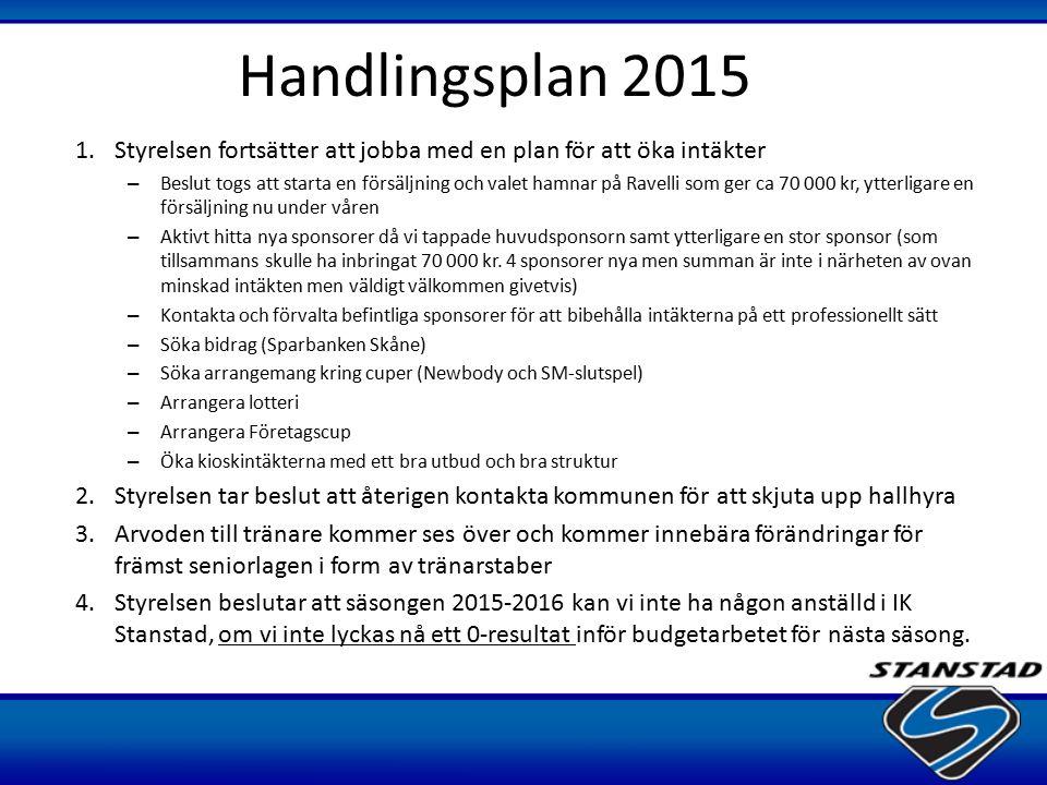 Handlingsplan 2015 Styrelsen fortsätter att jobba med en plan för att öka intäkter.