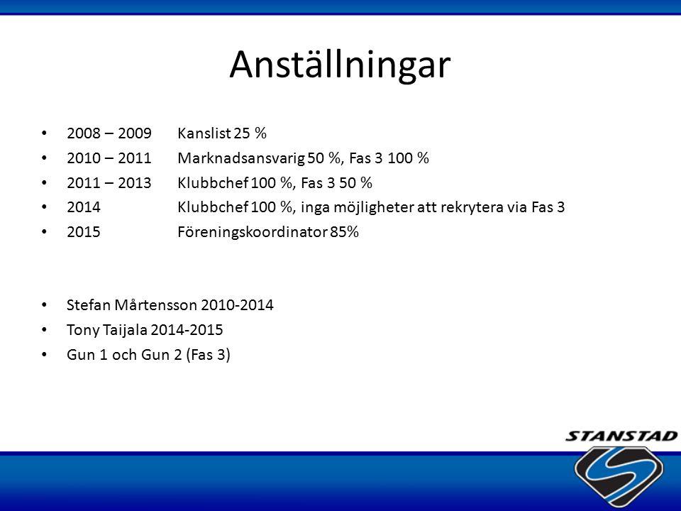Anställningar 2008 – 2009 Kanslist 25 %