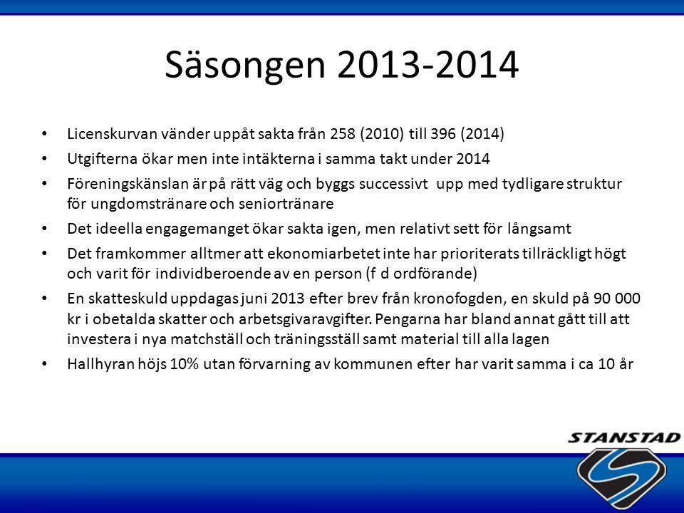 Säsongen 2013-2014 Licenskurvan vänder uppåt sakta från 258 (2010) till 396 (2014) Utgifterna ökar men inte intäkterna i samma takt under 2014.