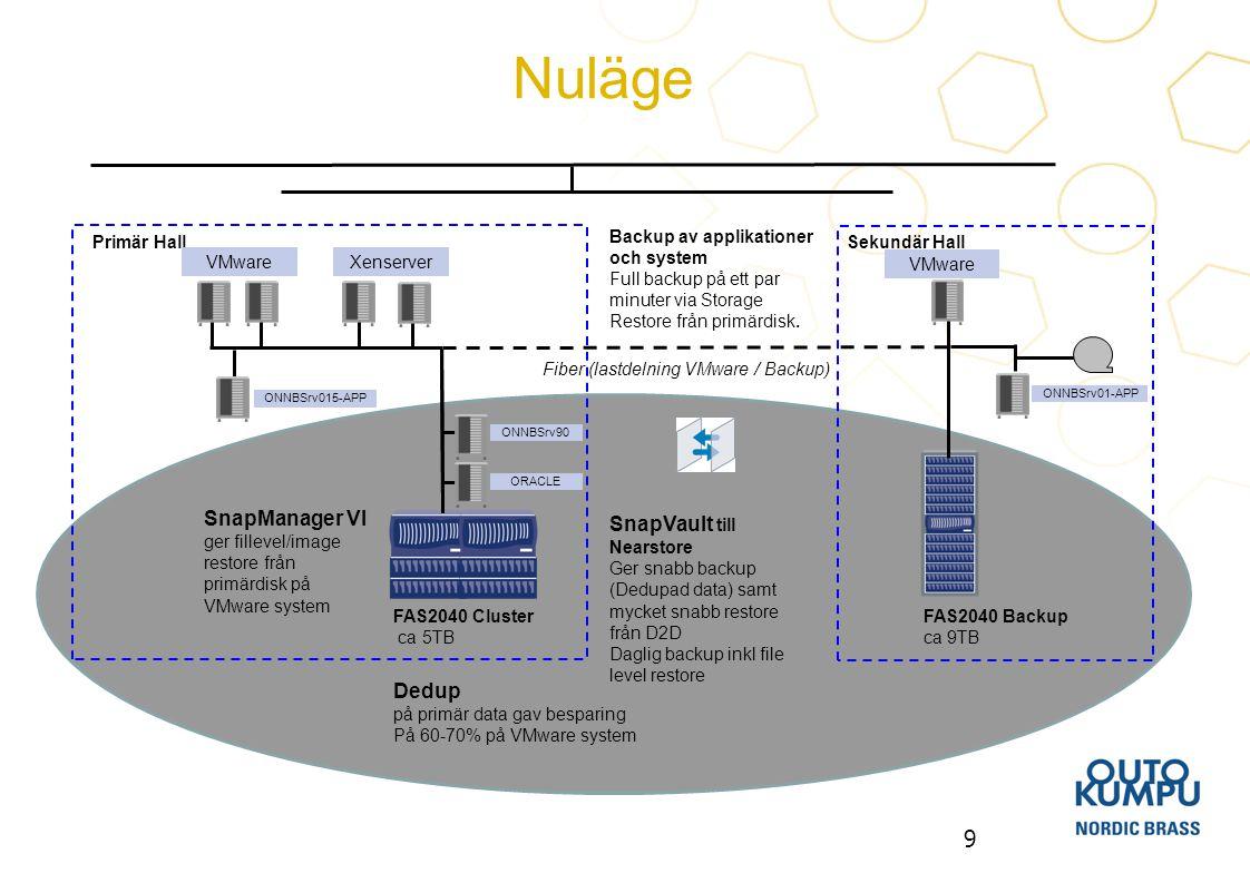 Nuläge SnapManager VI SnapVault till Nearstore Dedup Sekundär Hall